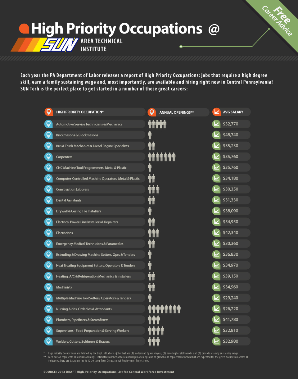 2013 High Priority Occupations at SUN Tech Infographic